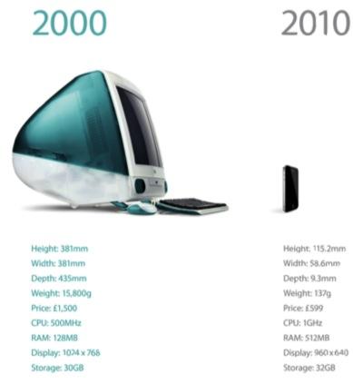 iMac Moore's Law