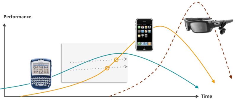 curve 4 - disruptors disrupted