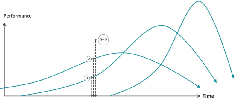 curve 6 - additive growth