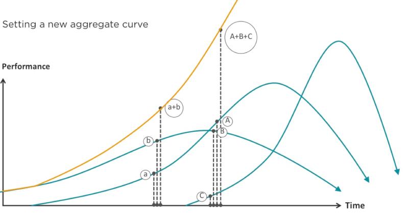 curve 7 - set the curve