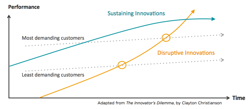 Curve 1 - The Innovator's Dilemma