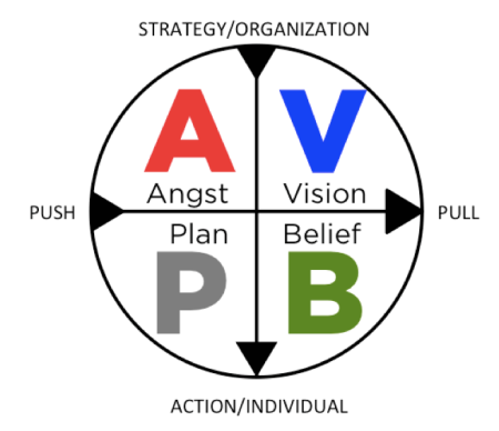 &AVBP diagram