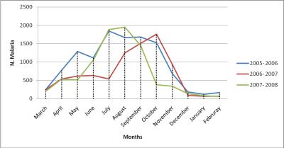 malaria chart