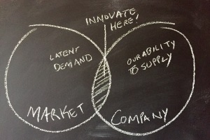 venn - latent demand vs innovative supply