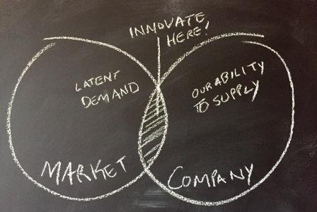 venn - latent demand vs innovative supply