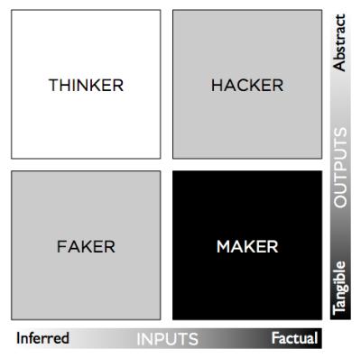 thinker maker