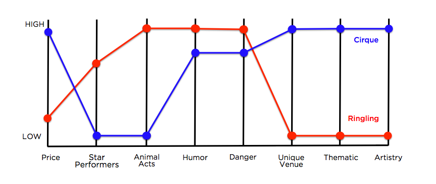 &circus chart