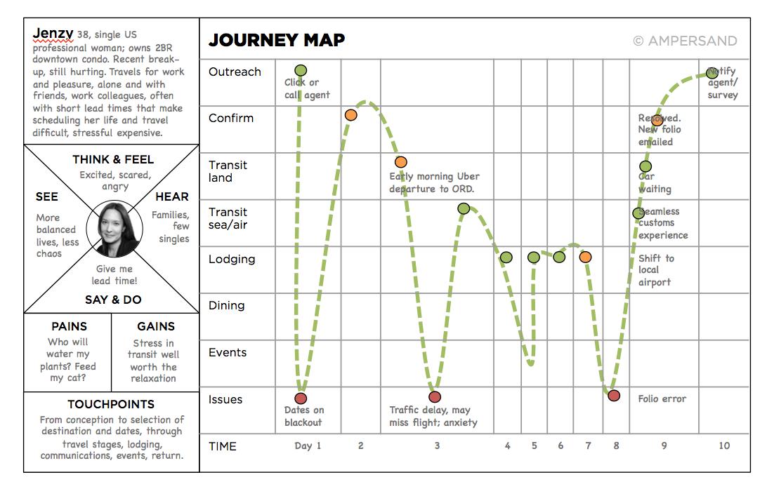 &Journey Map
