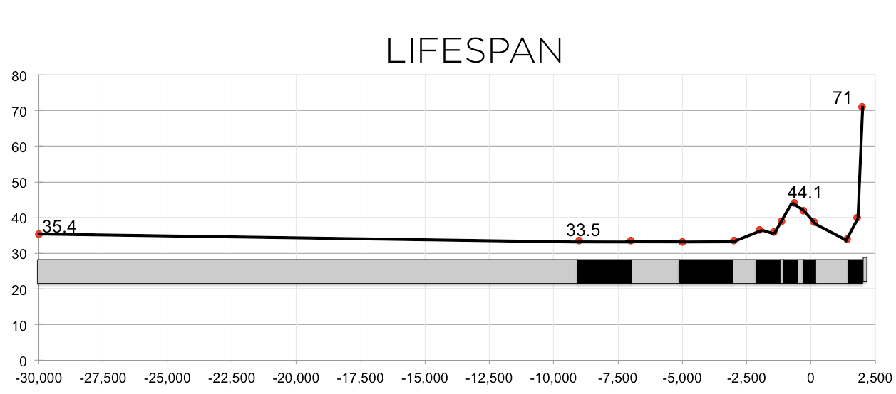 &lifespan curve