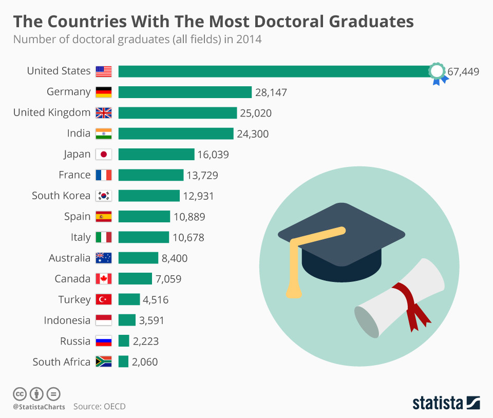 PhD countries